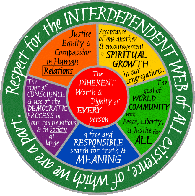 THE SEVEN PRINCIPLES WHEEL